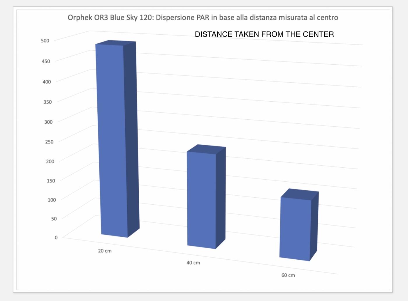 PAR measured from center - OR3 Blue Sky LED Bar