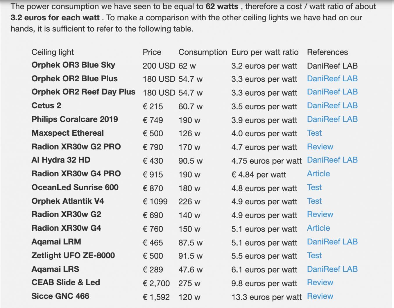 table_euro_per_watt_OR3_LED_Bar