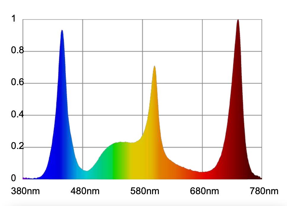 Atlantik-Compact-LED-Ch1-spettro-