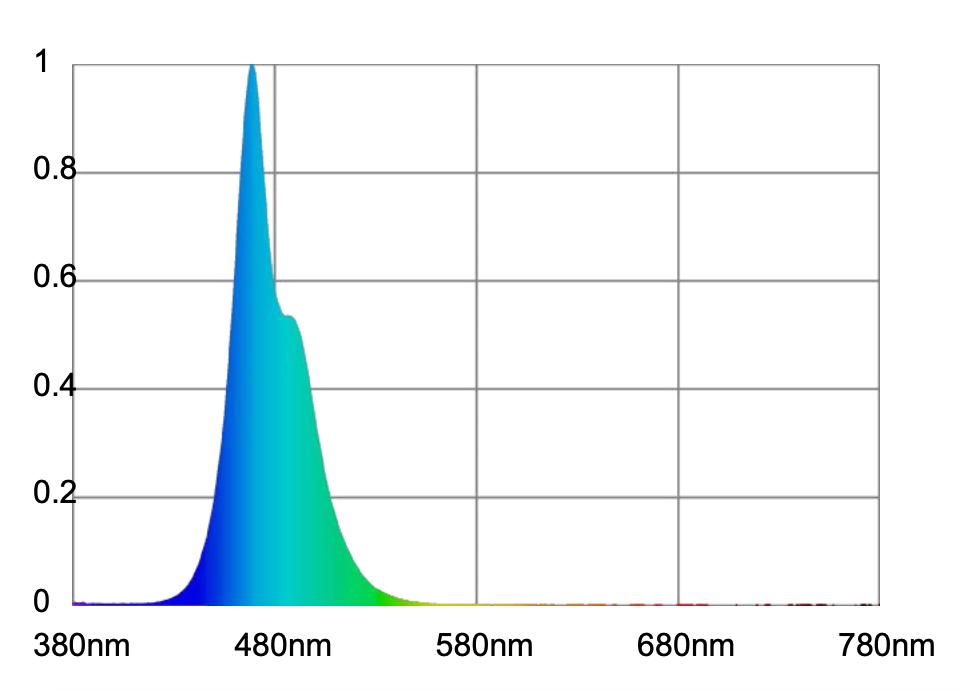 Atlantik-Compact-LED-Ch3-spettro-