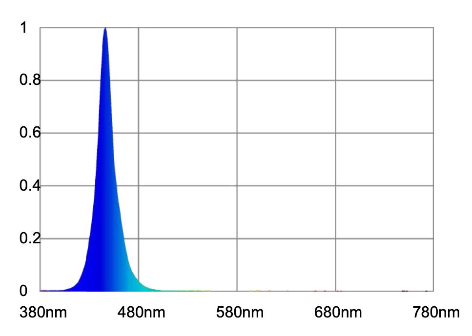 Atlantik-Compact-LED-Ch4-spettro-