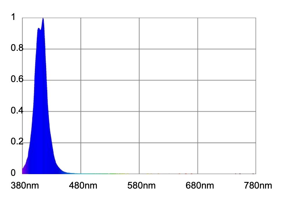 Atlantik-Compact-LED-Ch6-spettro-