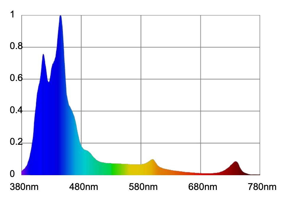 Atlantik-Compact-LED-Spettro completo-