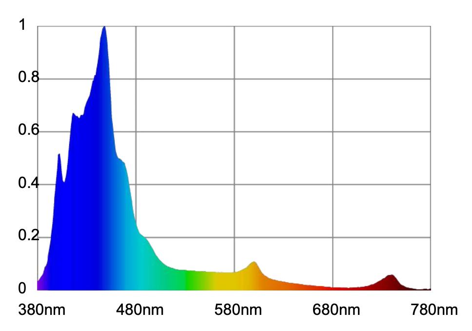 Widmo diod LED Orphek Atlantik iCon